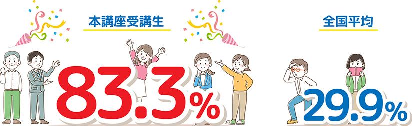 本講座受講生 83.3%、全国平均 29.9%